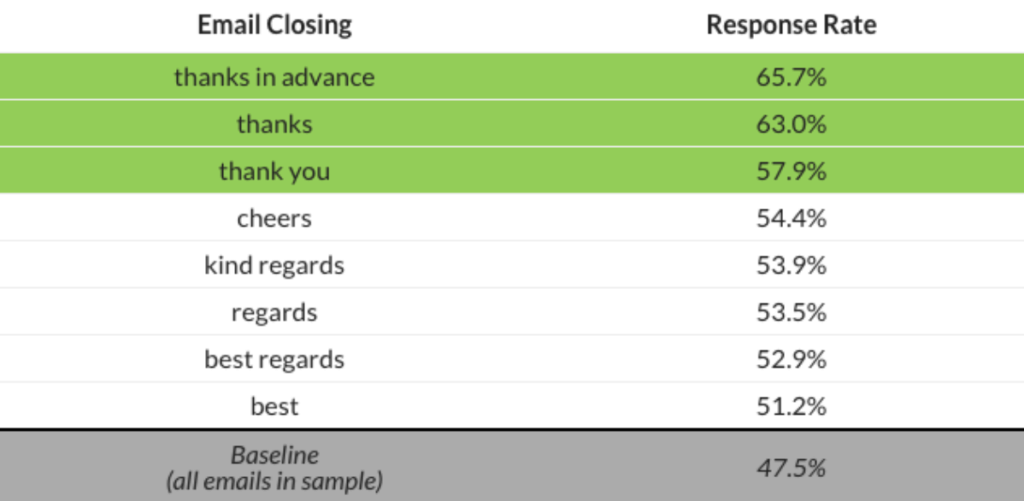 Email Closing Response Rate
